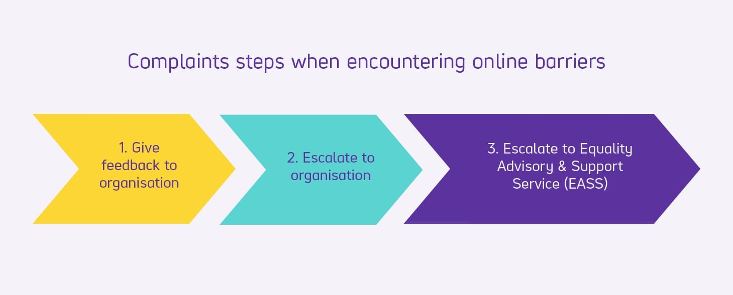 Complaints steps when encountering online barriers. 1, give feedback to the organisation. 2, escalate to organisation. 3, Escalate to Equality Advisory & support service.