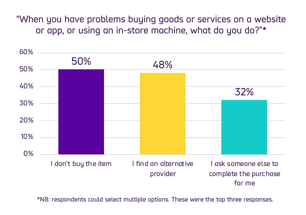 "Bar chart comparing user responses to the question ""When you have problems buying goods or services on a website or app, or using an in-store machine, what do you do?"" with 50% of respondents choosing not to buy the item, 48% finding an alternative provider and 32% asking someone else to help complete the purchase for them."