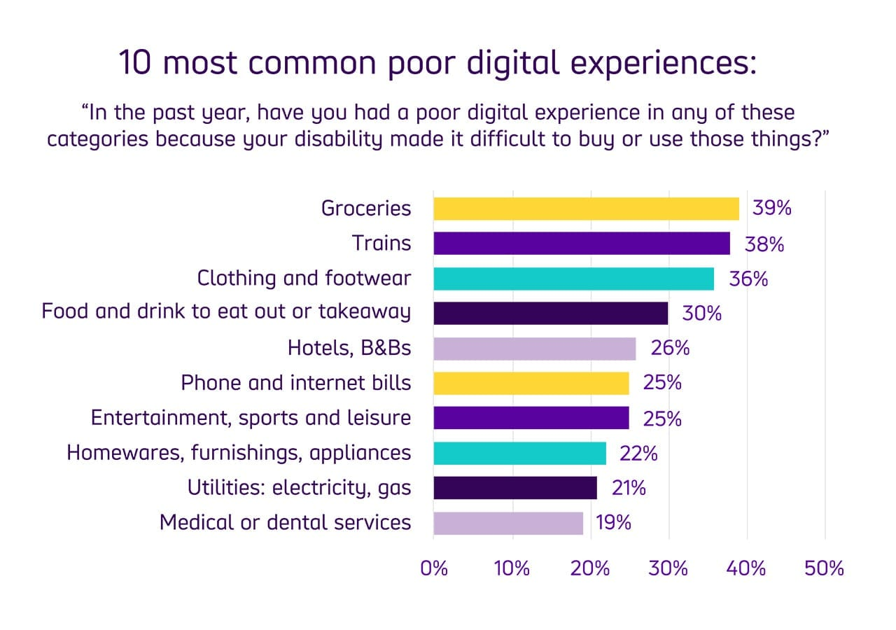 Bar chart showing where respondents experienced the 10 most common poor digital experiences per category. At the top is Groceries with 39% of people experiencing problems purchasing or ordering online. At second is Trains at 38%, Clothing and Footwear at 36%, food or drink to takeaway at 30% and so on.
