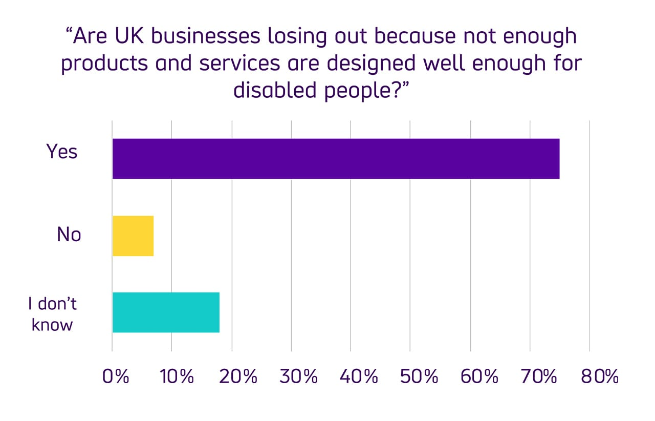 "Bar chart comparing user responses to the question ""Are UK businesses losing out because not enough products and services are designed well enough for disabled people?"" With 75% of respondents replying with 'Yes' 7% of respondents saying 'No' and the remaining 18% saying ""I don't know"""