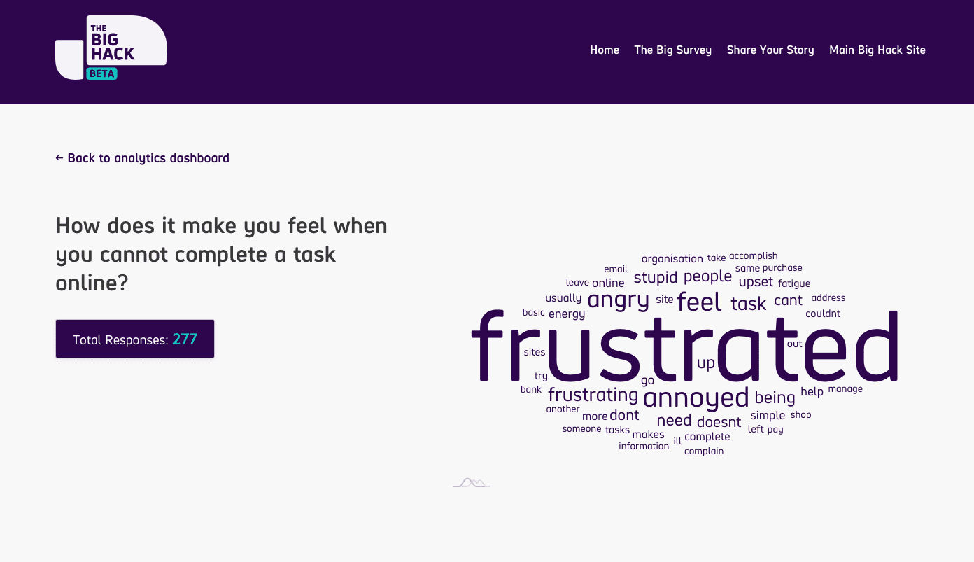 "Screenshot of Big Hack survey response analytics, displaying the results to the question ""How does it make you feel when you cannot complete a task online?"" next to a Word cloud with a large ""frustrated"" in the middle."