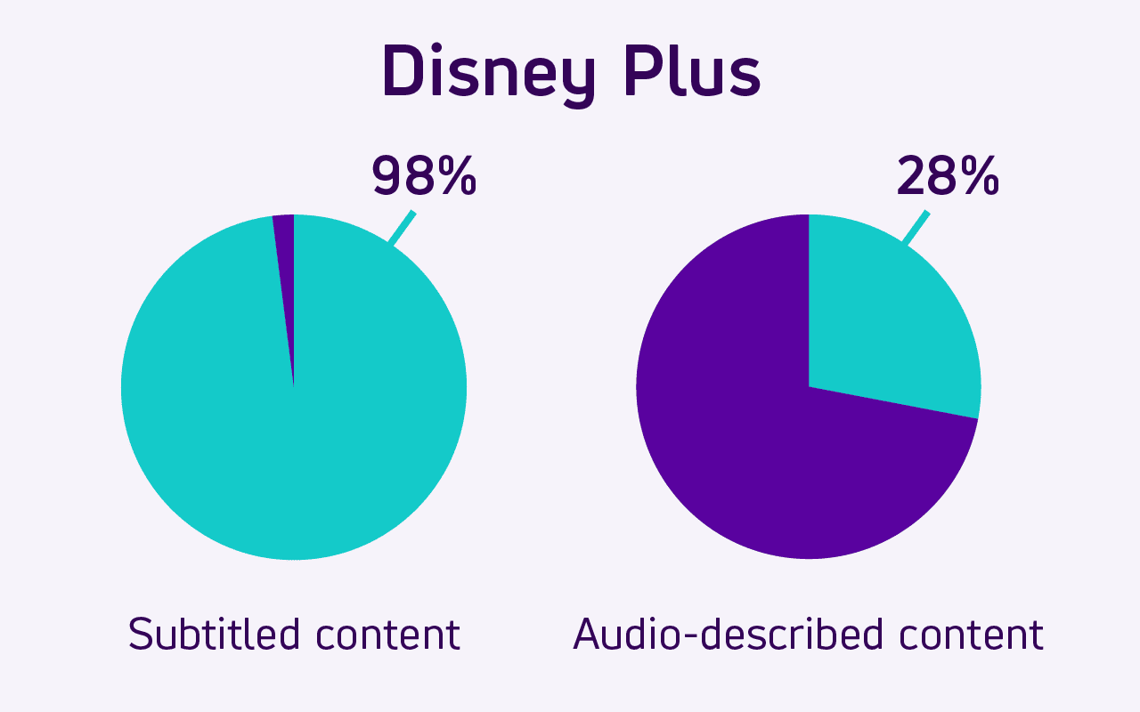Pie charts show how 98% of Disney Plus online video content is subtitled. 28% is Audio described.