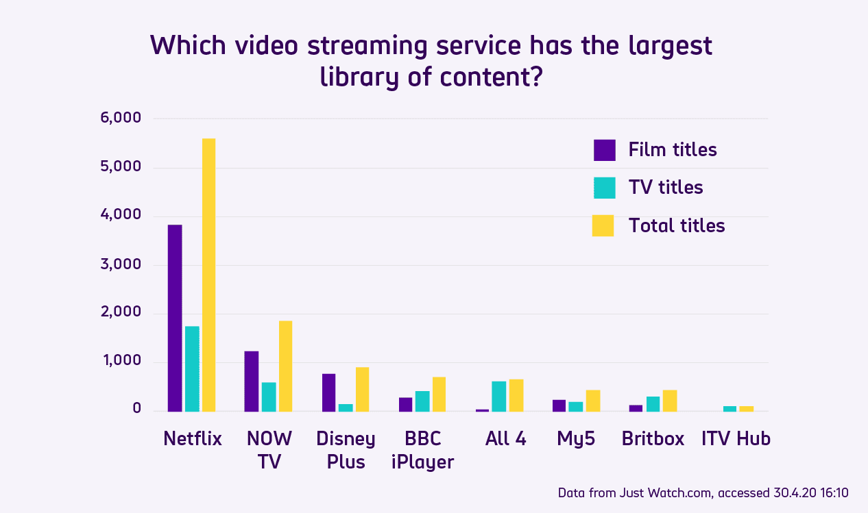 Bar graph comparing how many film titles, TV titles, and total titles common on-demand video streaming services have available. Summary of findings under heading 'the streaming service with the most content'.