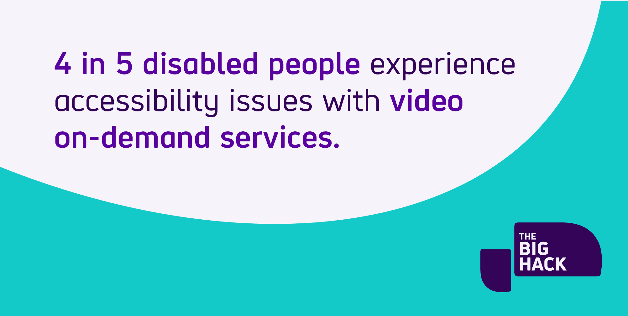 Text reads four in five disabled people experience accessibility issues with video on-demand services, from the Big Hack by Scope video streaming urvey.